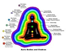 aura and chakras
