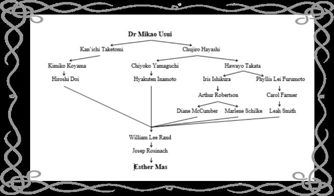 Mikao Usui lineage, William Rand Lineage, Reiki lineage, Tibetan Usui lineage, Hawayo Takata lineage, Chujiro Hayashi lineage, genealogic tree of reiki, phyllis lei furumoto lineage, Reiki Master lineage