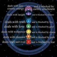 chakras blockage