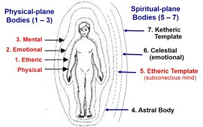 modern classification of the aura with 7 layers of subtle bodies